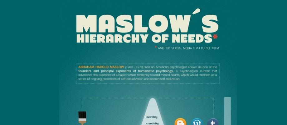 Maslowsche Bedürfnispyramide für Soziale Netzwerke